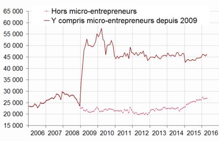 La création d'entreprise en France
